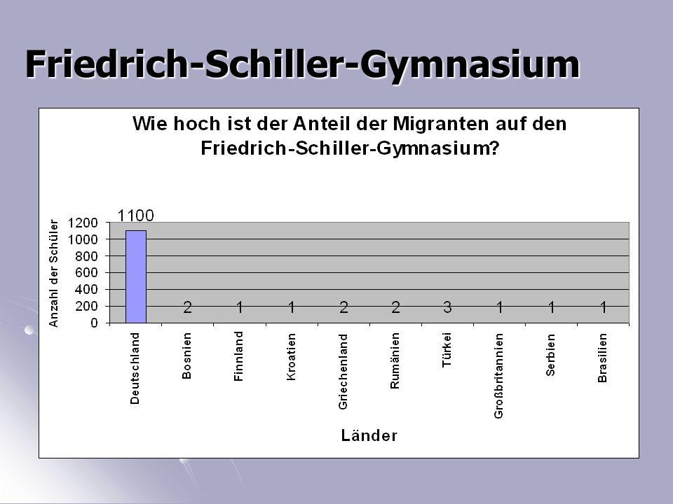 Friedrich-Schiller-Gymnasium