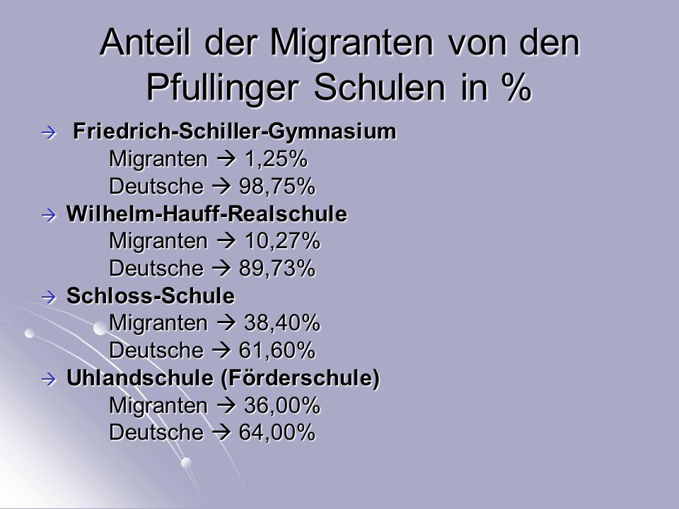 Anteil der Migranten von den Pfullinger Schulen in %  Friedrich-Schiller-Gymnasium Migranten  1,25% Deutsche  98,75%  Wilhelm-Hauff-Realschule Migranten  10,27% Deutsche  89,73%  Schloss-Schule Migranten  38,40% Deutsche  61,60%  Uhlandschule (Förderschule) Migranten  36,00% Deutsche  64,00%