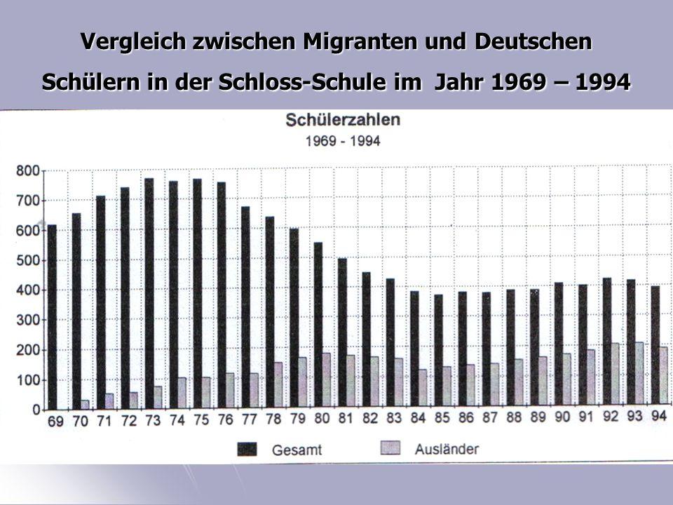 Vergleich zwischen Migranten und Deutschen Schülern in der Schloss-Schule im Jahr 1969 – 1994