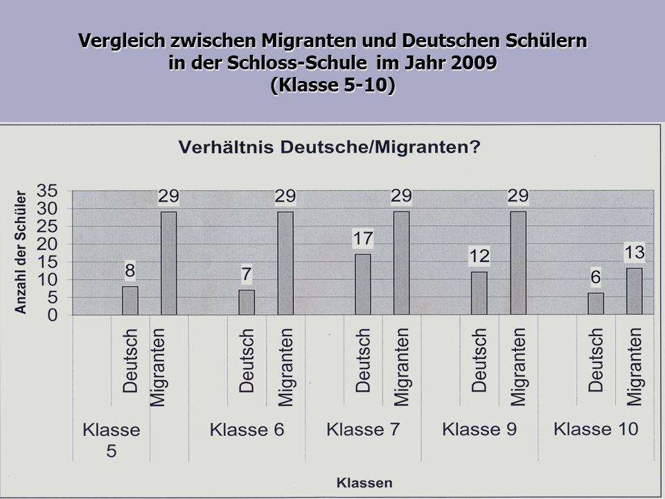 Vergleich zwischen Migranten und Deutschen Schülern in der Schloss-Schule im Jahr 2009 (Klasse 5-10)