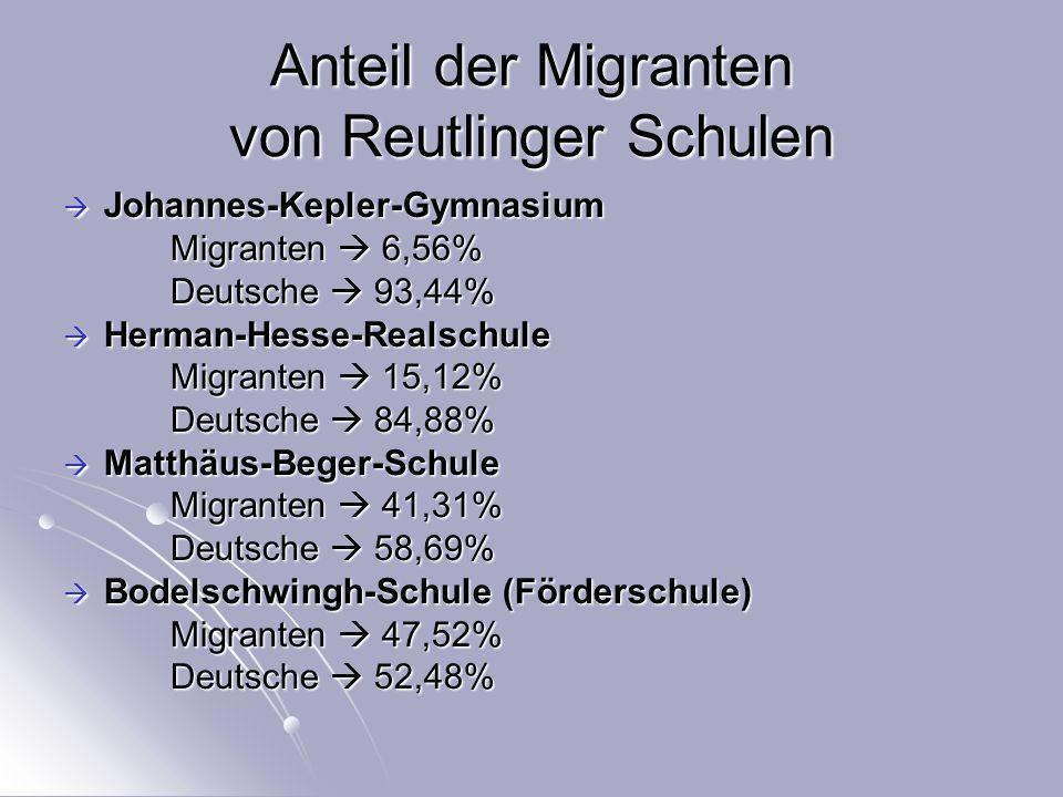 Anteil der Migranten von Reutlinger Schulen  Johannes-Kepler-Gymnasium Migranten  6,56% Deutsche  93,44%  Herman-Hesse-Realschule Migranten  15,12% Deutsche  84,88%  Matthäus-Beger-Schule Migranten  41,31% Deutsche  58,69%  Bodelschwingh-Schule (Förderschule) Migranten  47,52% Deutsche  52,48%