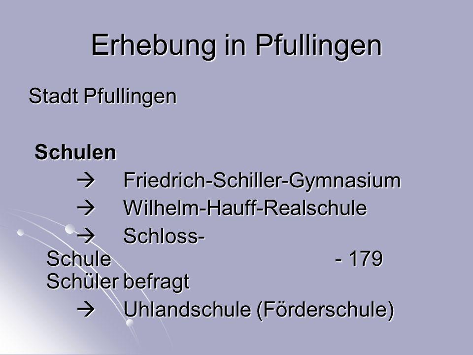 Erhebung in Pfullingen Stadt Pfullingen Schulen Schulen  Friedrich-Schiller-Gymnasium  Wilhelm-Hauff-Realschule  Schloss- Schule - 179 Schüler befragt  Uhlandschule (Förderschule)