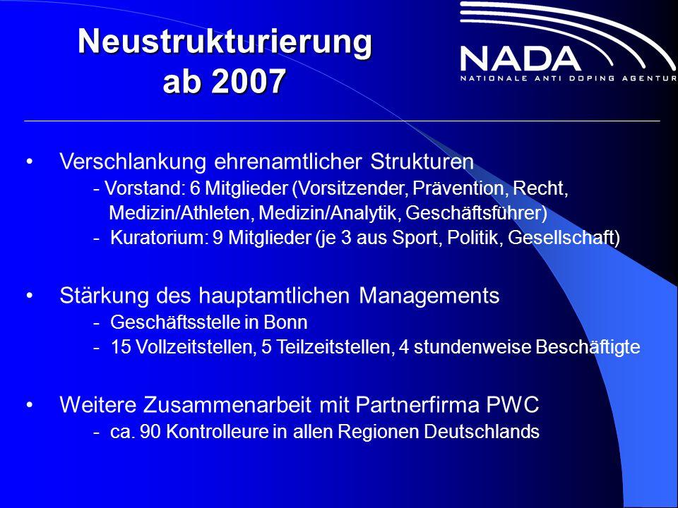 Neustrukturierung ab 2007 Verschlankung ehrenamtlicher Strukturen - Vorstand: 6 Mitglieder (Vorsitzender, Prävention, Recht, Medizin/Athleten, Medizin/Analytik, Geschäftsführer) - Kuratorium: 9 Mitglieder (je 3 aus Sport, Politik, Gesellschaft) Stärkung des hauptamtlichen Managements - Geschäftsstelle in Bonn - 15 Vollzeitstellen, 5 Teilzeitstellen, 4 stundenweise Beschäftigte Weitere Zusammenarbeit mit Partnerfirma PWC - ca.