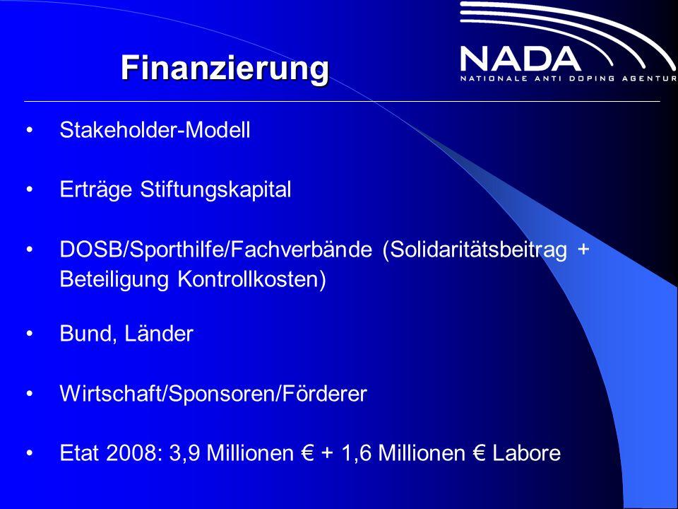 Finanzierung Stakeholder-Modell Erträge Stiftungskapital DOSB/Sporthilfe/Fachverbände (Solidaritätsbeitrag + Beteiligung Kontrollkosten) Bund, Länder Wirtschaft/Sponsoren/Förderer Etat 2008: 3,9 Millionen € + 1,6 Millionen € Labore