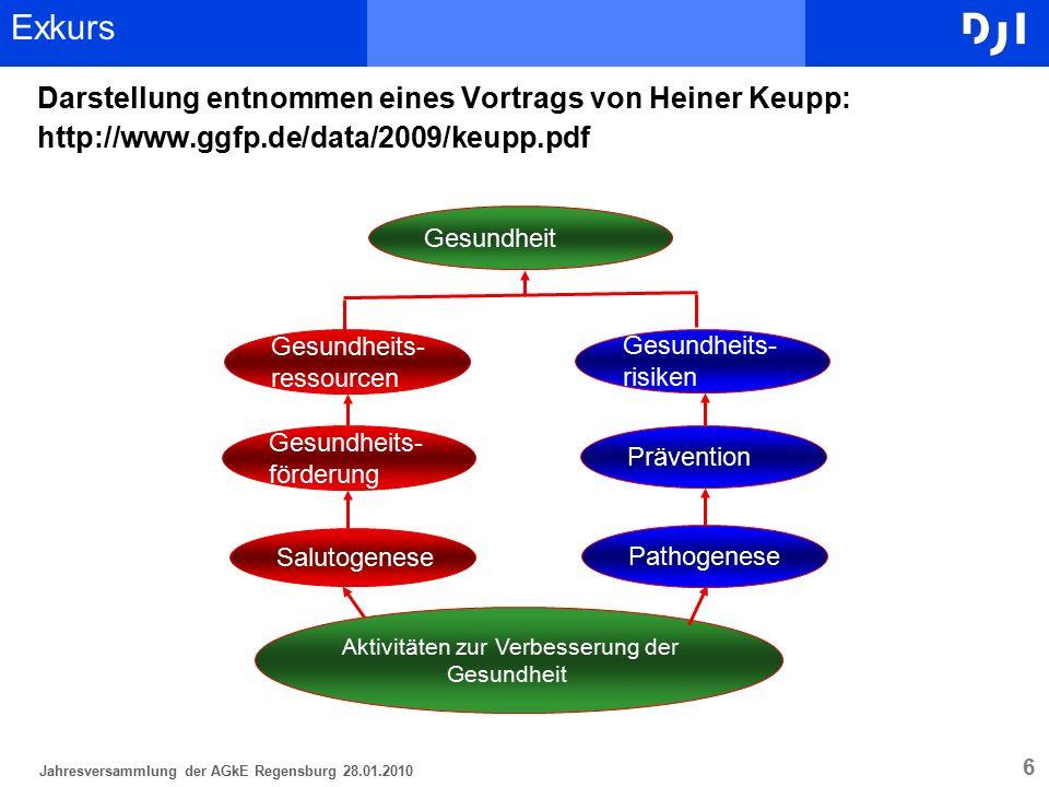 6 Darstellung entnommen eines Vortrags von Heiner Keupp: http://www.ggfp.de/data/2009/keupp.pdf Jahresversammlung der AGkE Regensburg 28.01.2010 Exkur