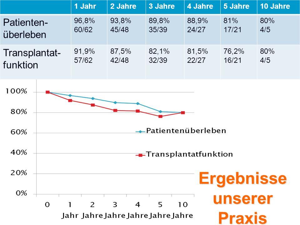Ergebnisse unserer Praxis 1 Jahr2 Jahre3 Jahre4 Jahre5 Jahre10 Jahre Patienten- überleben 96,8% 60/62 93,8% 45/48 89,8% 35/39 88,9% 24/27 81% 17/21 80% 4/5 Transplantat- funktion 91,9% 57/62 87,5% 42/48 82,1% 32/39 81,5% 22/27 76,2% 16/21 80% 4/5