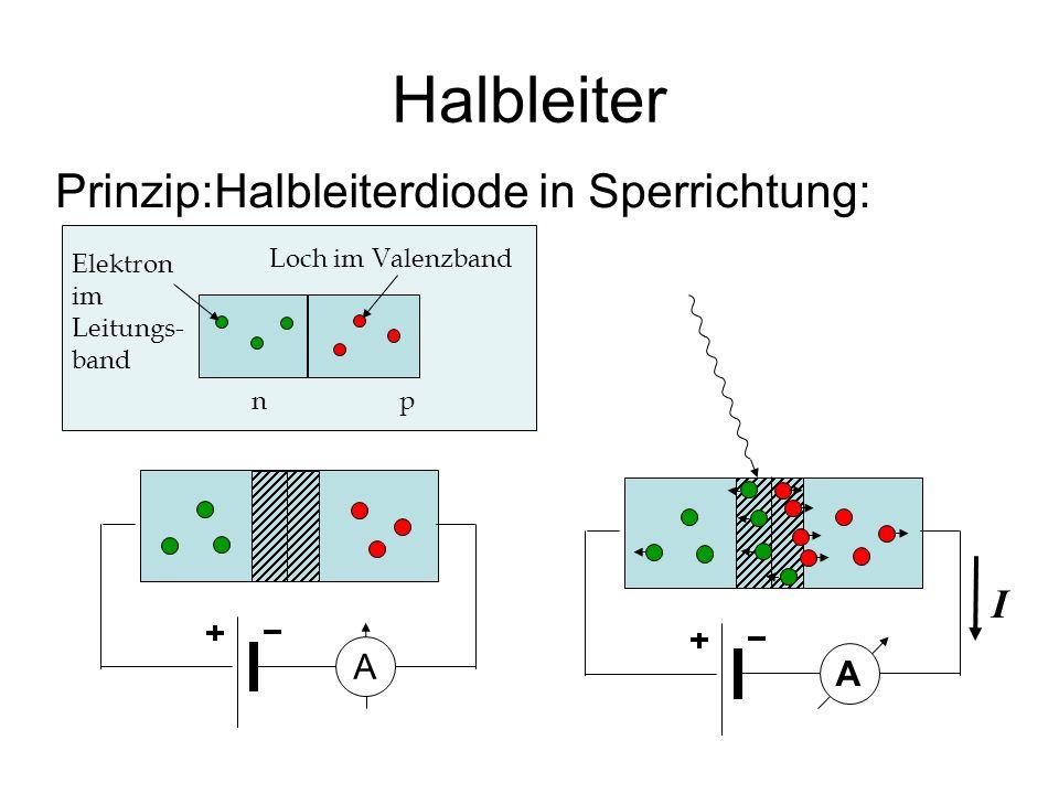 Halbleiter Prinzip:Halbleiterdiode in Sperrichtung: Elektron im Leitungs- band n p Loch im Valenzband A A I
