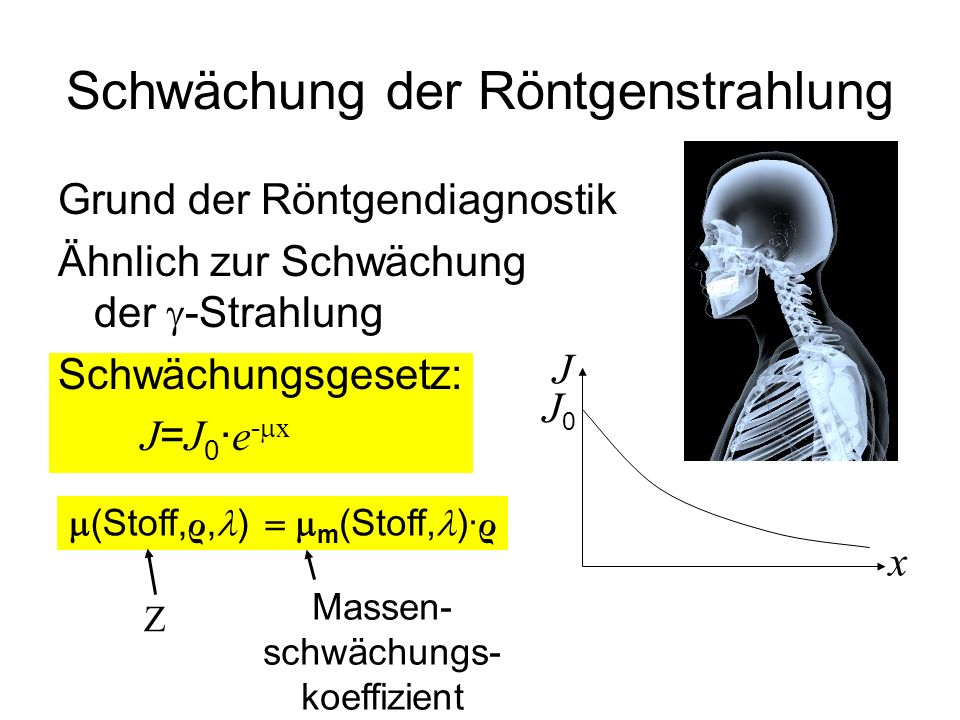 Schwächung der Röntgenstrahlung Grund der Röntgendiagnostik Ähnlich zur Schwächung der  -Strahlung Schwächungsgesetz: J = J 0 · e -  x J J0J0 x  (Stoff, ρ, ) Z  m (Stoff, )· ρ Massen- schwächungs- koeffizient