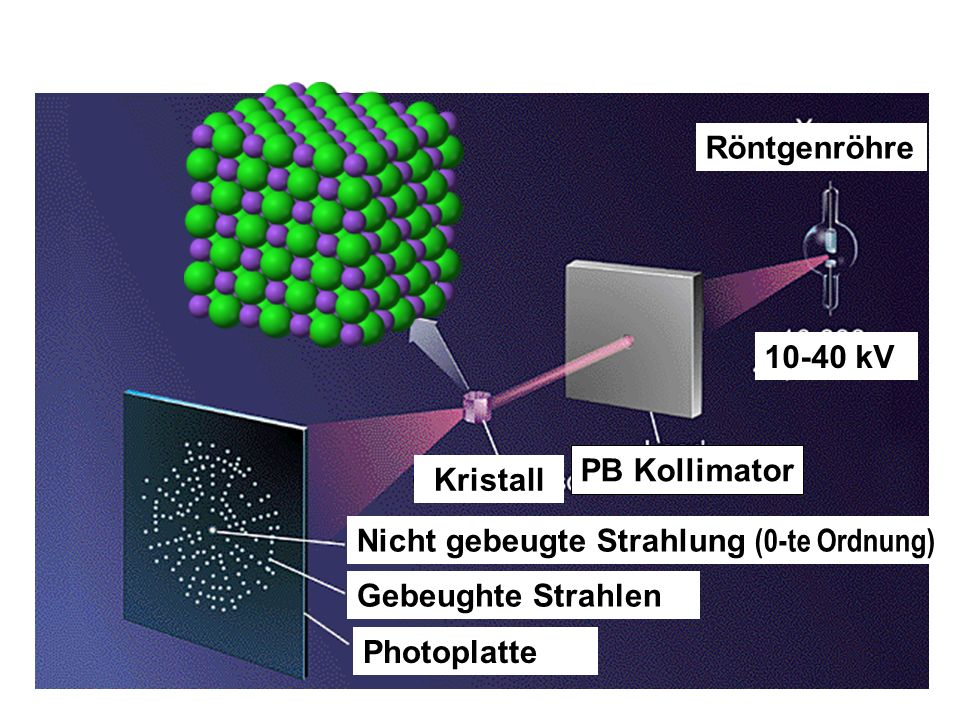 Röntgenröhre 10-40 kV PB Kollimator Kristall Nicht gebeugte Strahlung (0-te Ordnung) Gebeughte Strahlen Photoplatte