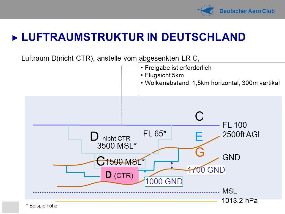 Deutscher Aero Club Luftraum D(nicht CTR), anstelle vom abgesenkten LR C, G C 1700 GND D (CTR) 1013,2 hPa MSL 1500 MSL* E 2500ft AGL FL 100 FL 65* 3500 MSL* D nicht CTR C * Beispielhöhe GND 1000 GND ► LUFTRAUMSTRUKTUR IN DEUTSCHLAND Freigabe ist erforderlich Flugsicht 5km Wolkenabstand: 1,5km horizontal, 300m vertikal