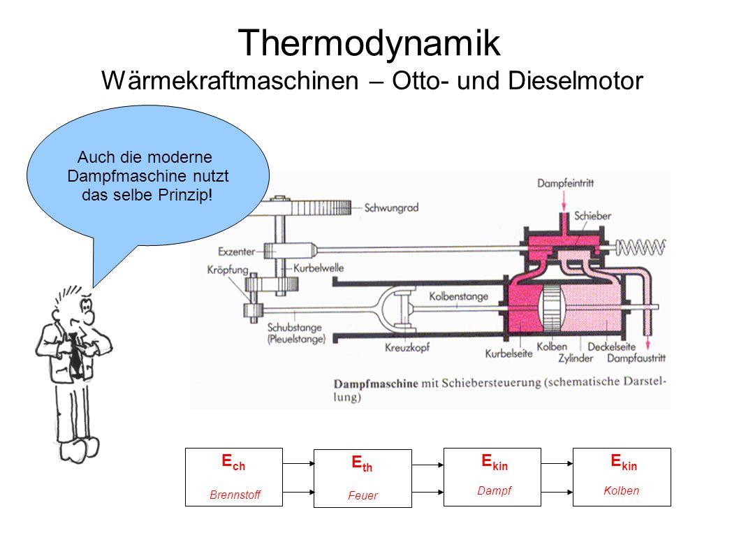 Thermodynamik Wärmekraftmaschinen – Otto- und Dieselmotor E kin E ch E th E kin Brennstoff Feuer DampfKolben Auch die moderne Dampfmaschine nutzt das selbe Prinzip!