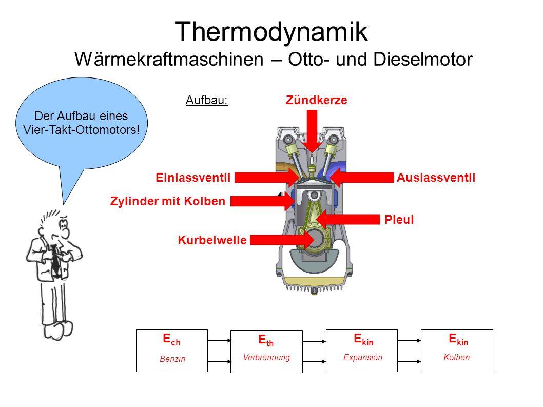 Thermodynamik Wärmekraftmaschinen – Otto- und Dieselmotor E kin E ch E th E kin Benzin VerbrennungExpansionKolben Der Aufbau eines Vier-Takt-Ottomotors.