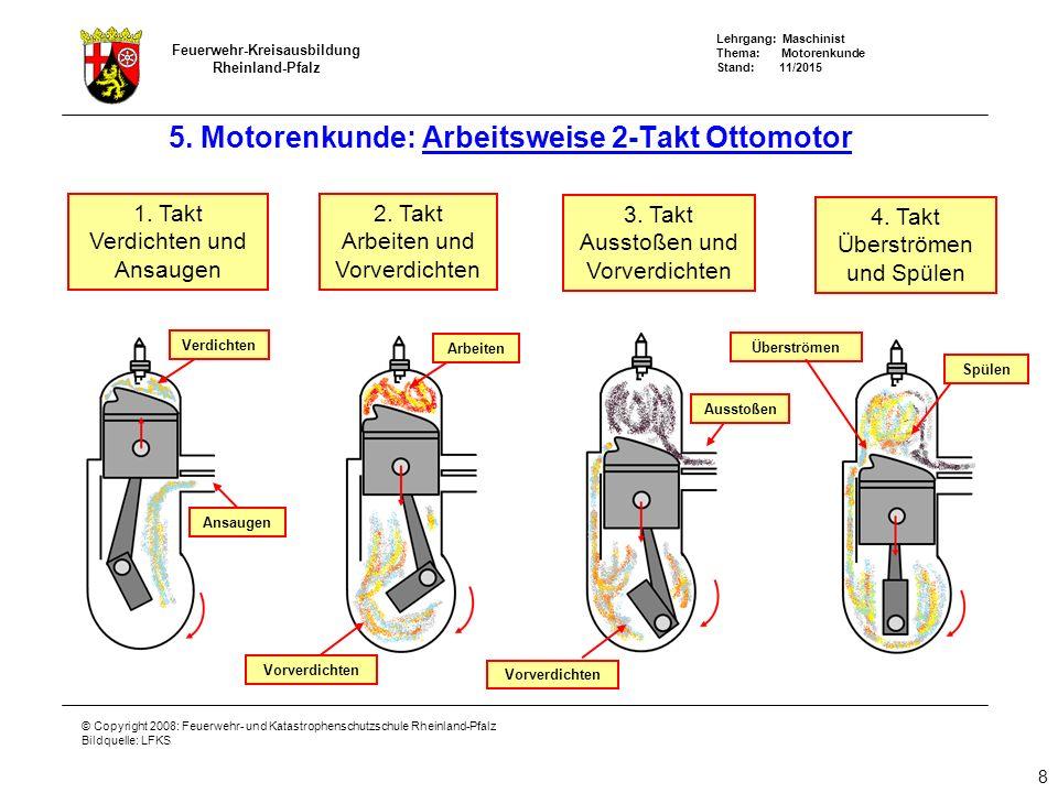 Lehrgang: Maschinist Thema: Motorenkunde Stand: 11/2015 Feuerwehr-Kreisausbildung Rheinland-Pfalz © Copyright 2008: Feuerwehr- und Katastrophenschutzschule Rheinland-Pfalz Bildquelle: LFKS 1.
