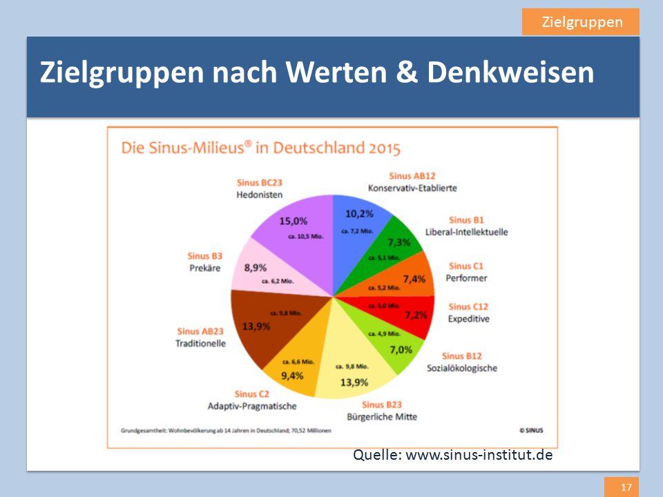 Zielgruppen 17 Zielgruppen nach Werten & Denkweisen Quelle: www.sinus-institut.de