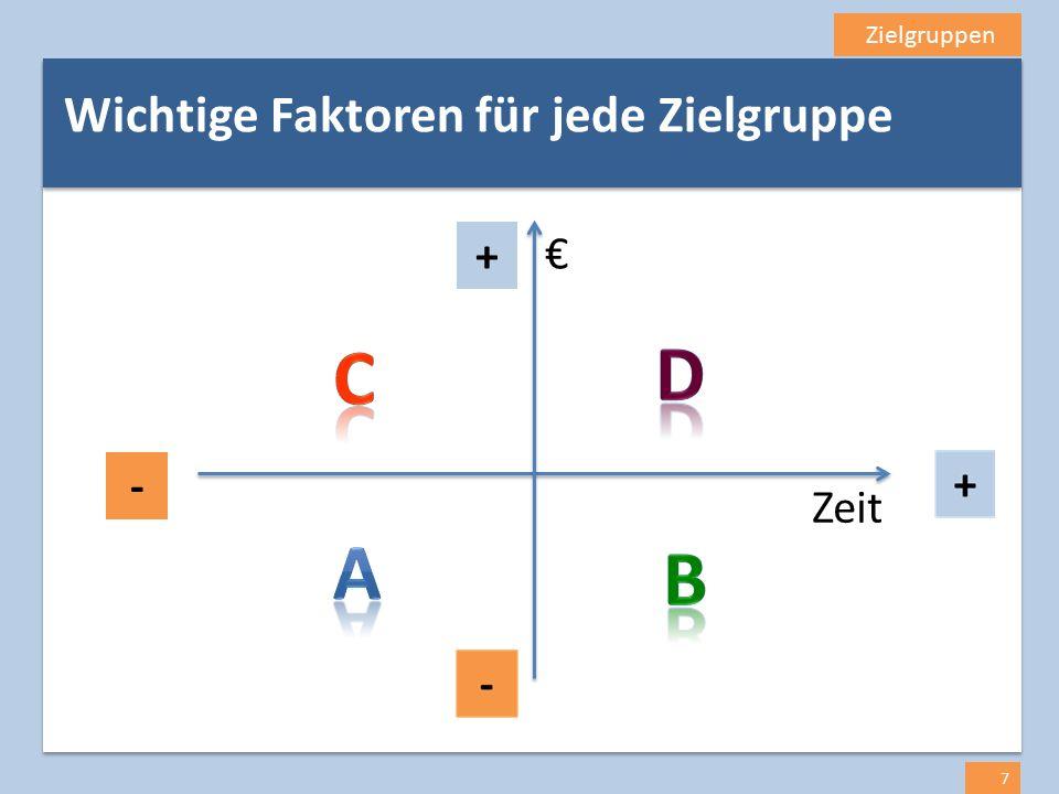 Zielgruppen 8 Wenig Budget.