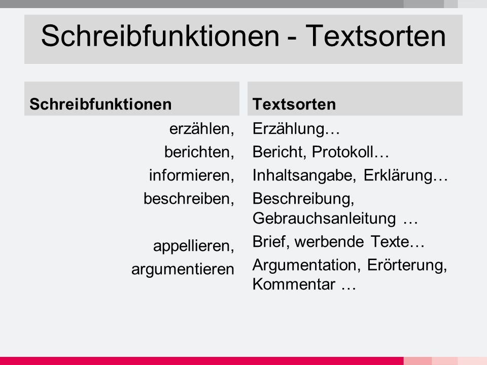 Schreibfunktionen - Textsorten Schreibfunktionen erzählen, berichten, informieren, beschreiben, appellieren, argumentieren Textsorten Erzählung… Beric