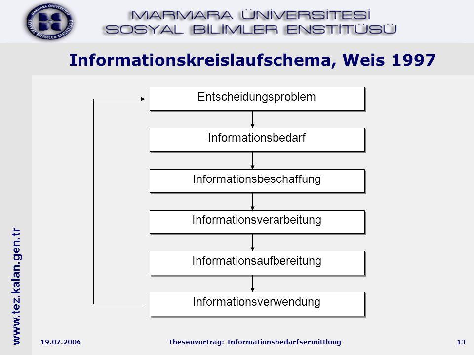 www.tez.kalan.gen.tr 19.07.2006Thesenvortrag: Informationsbedarfsermittlung13 Informationskreislaufschema, Weis 1997 Entscheidungsproblem Informationsbedarf Informationsbeschaffung Informationsverarbeitung Informationsaufbereitung Informationsverwendung