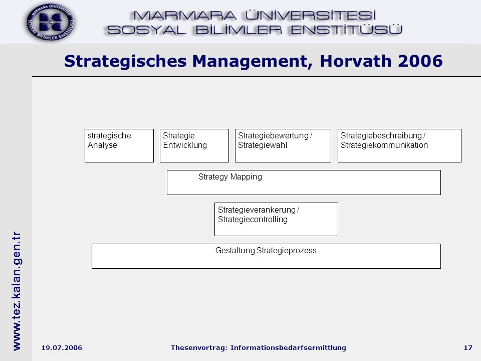 Thesenvortrag: Informationsbedarfsermittlung17 Strategisches Management, Horvath 2006 strategische Analyse Strategie Entwicklung Strategiebewertung / Strategiewahl Strategiebeschreibung / Strategiekommunikation Strategieverankerung / Strategiecontrolling Strategy Mapping Gestaltung Strategieprozess