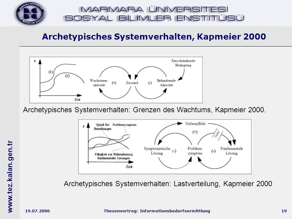 www.tez.kalan.gen.tr 19.07.2006Thesenvortrag: Informationsbedarfsermittlung19 Archetypisches Systemverhalten, Kapmeier 2000 Archetypisches Systemverhalten: Grenzen des Wachtums, Kapmeier 2000.