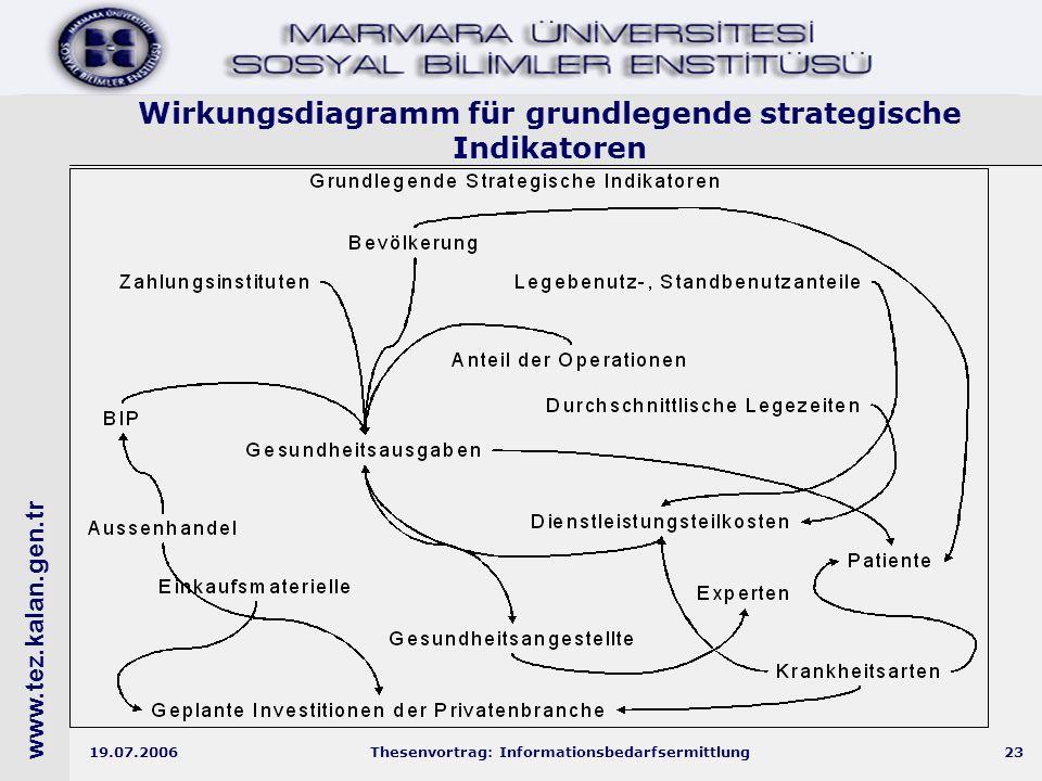 www.tez.kalan.gen.tr 19.07.2006Thesenvortrag: Informationsbedarfsermittlung23 Wirkungsdiagramm für grundlegende strategische Indikatoren