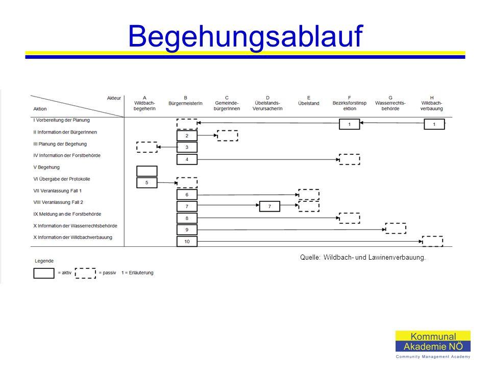 Begehungsablauf Quelle: Wildbach- und Lawinenverbauung.