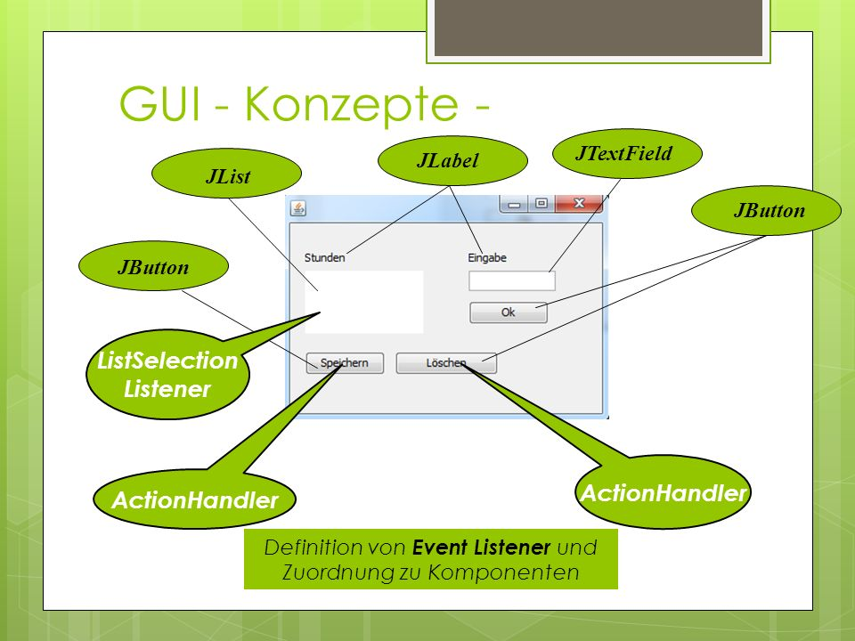 GUI - Konzepte - JLabelJTextField JList JButton ActionHandler ListSelection Listener Definition von Event Listener und Zuordnung zu Komponenten