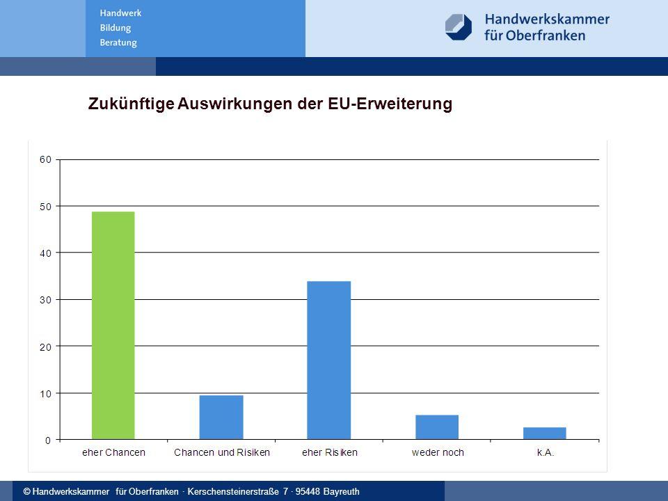 © Handwerkskammer Musterstadt, Musterstraße 123, 12345 Musterstadt© Handwerkskammer für Oberfranken · Kerschensteinerstraße 7 · 95448 Bayreuth Zukünftige Auswirkungen der EU-Erweiterung