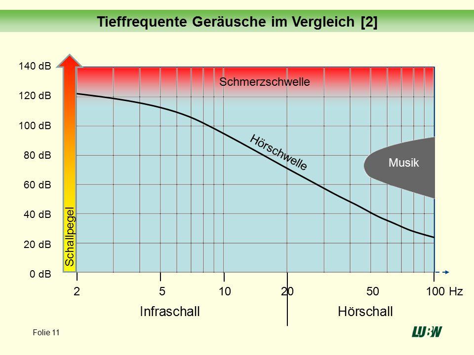 140 dB 120 dB 100 dB 80 dB 60 dB 40 dB 20 dB 0 dB InfraschallHörschall Schmerzschwelle Musik Schallpegel 2 5 10 20 50 100 Hz Hörschwelle Tieffrequente Geräusche im Vergleich [2] Folie 11