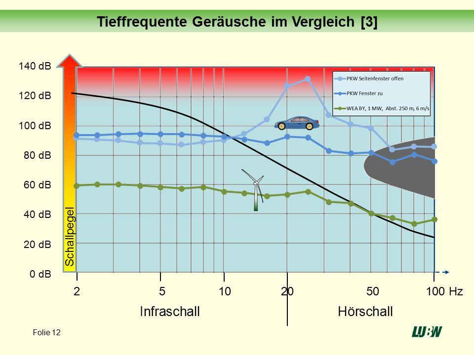 140 dB 120 dB 100 dB 80 dB 60 dB 40 dB 20 dB 0 dB 2 5 10 20 50 100 Hz InfraschallHörschall Schallpegel Musik Tieffrequente Geräusche im Vergleich [3] Folie 12