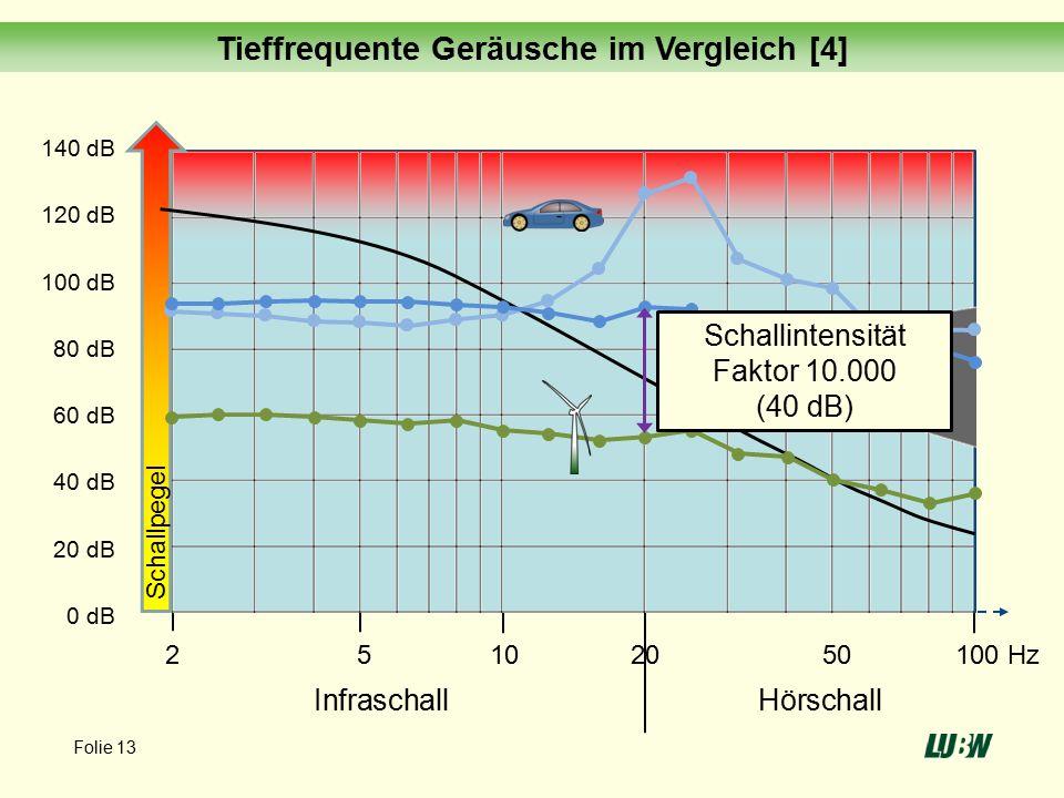 140 dB 120 dB 100 dB 80 dB 60 dB 40 dB 20 dB 0 dB 2 5 10 20 50 100 Hz InfraschallHörschall Schallpegel Musik Schallintensität Faktor 10.000 (40 dB) Tieffrequente Geräusche im Vergleich [4] Folie 13
