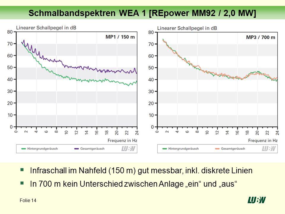 Folie 14 Schmalbandspektren WEA 1 [REpower MM92 / 2,0 MW]  Infraschall im Nahfeld (150 m) gut messbar, inkl.