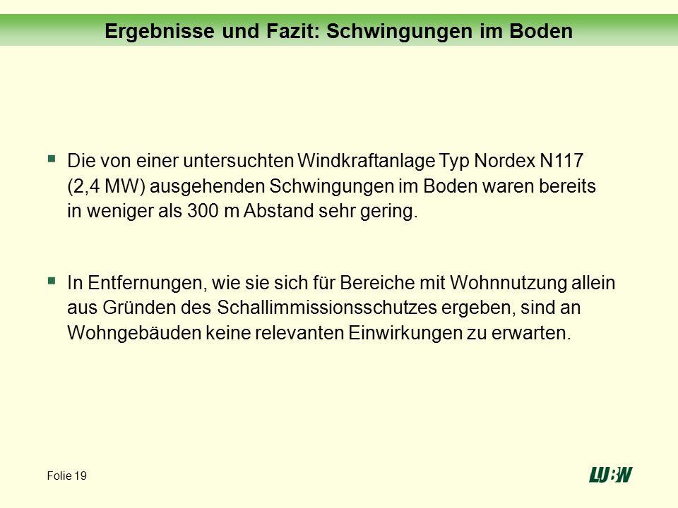 Folie 19 Ergebnisse und Fazit: Schwingungen im Boden  Die von einer untersuchten Windkraftanlage Typ Nordex N117 (2,4 MW) ausgehenden Schwingungen im Boden waren bereits in weniger als 300 m Abstand sehr gering.