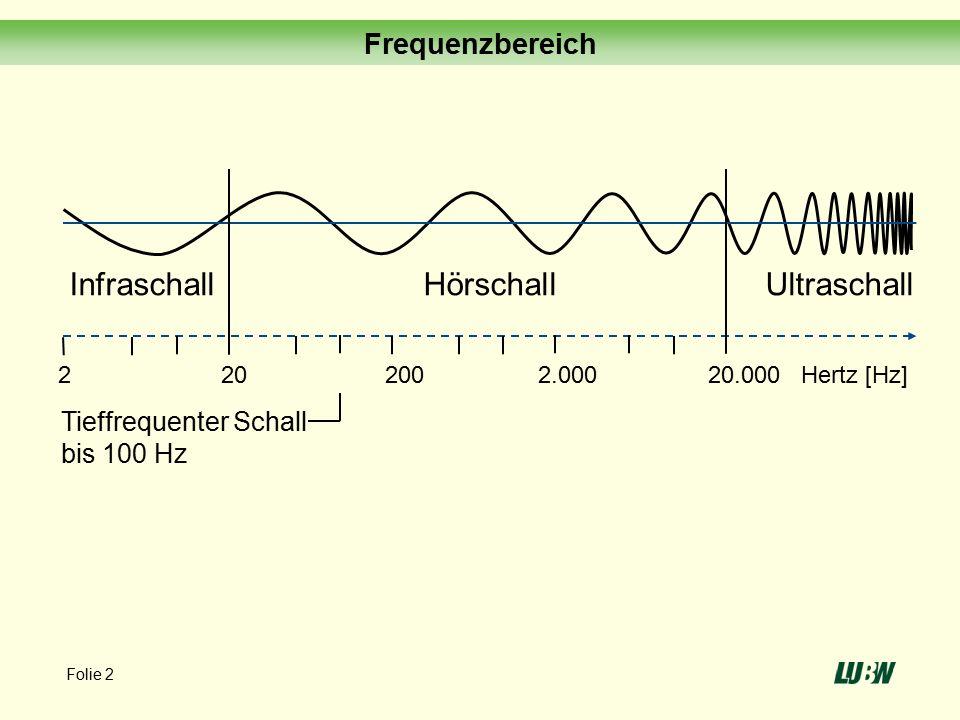 2 200 2.000 20 20.000 Hertz [Hz] InfraschallHörschallUltraschall Tieffrequenter Schall bis 100 Hz Frequenzbereich Folie 2