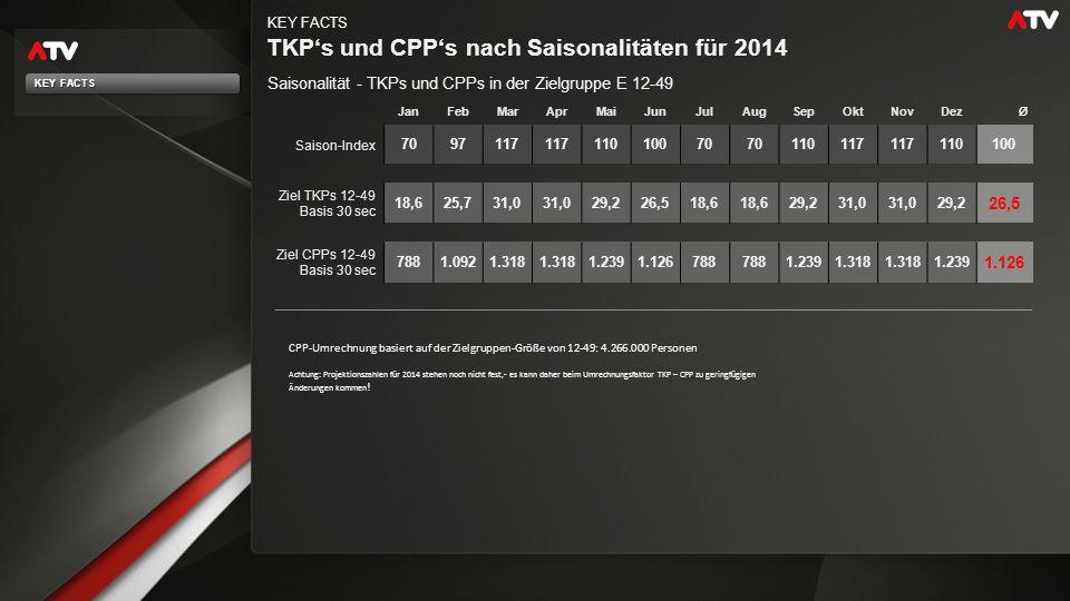 TKP's am österreichischen TV-Markt 2013-2014 KEY FACTS ATV positioniert sich preislich klar unter dem ORF (Zielgruppe 12 - 49) Quelle: Teletest In Euro (Basis 30 Sek.