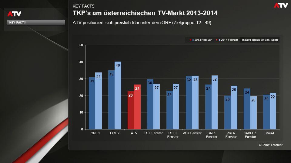 Die Tagesreichweite von ATV: Status quo KEY FACTS 13,8 % der Österreicher sehen täglich ATV Quelle: Teletest, 01.02.