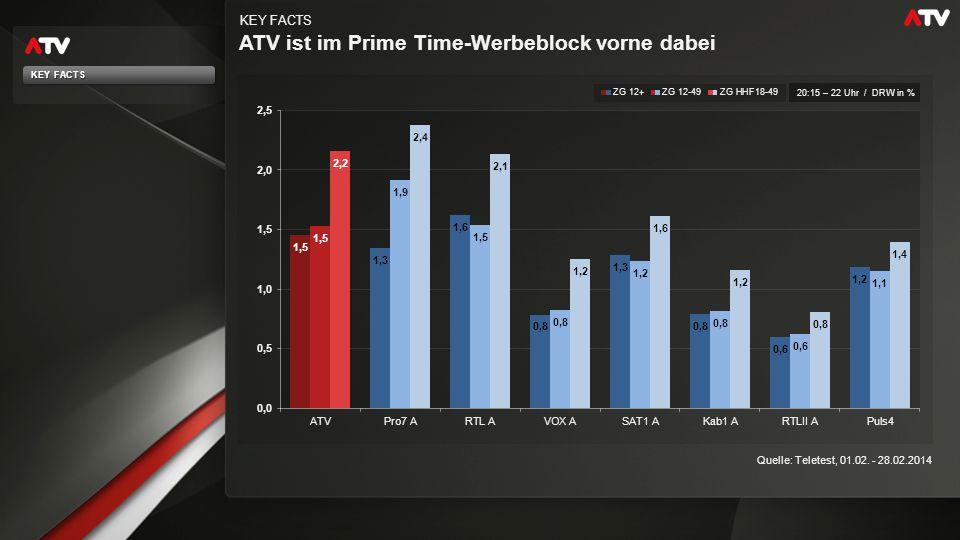 ATV ist im Prime Time-Werbeblock vorne dabei KEY FACTS Quelle: Teletest, 01.02. - 28.02.2014 20:15 – 22 Uhr / DRW in % KEY FACTS