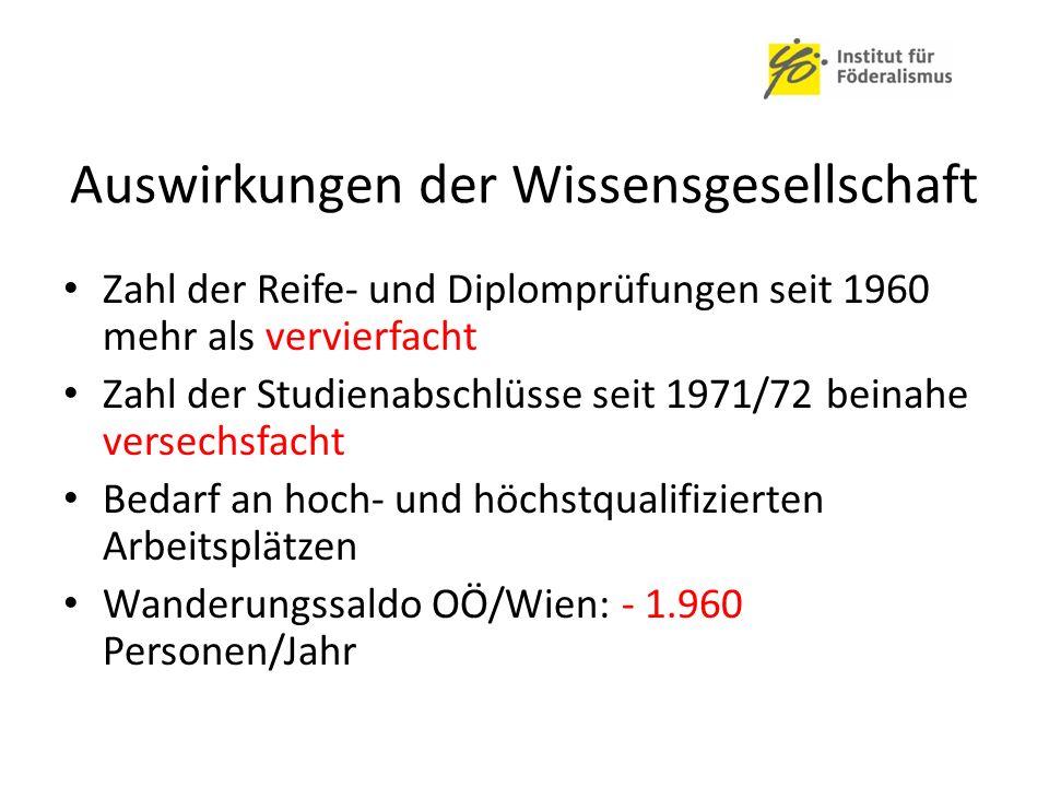 Auswirkungen der Wissensgesellschaft Zahl der Reife- und Diplomprüfungen seit 1960 mehr als vervierfacht Zahl der Studienabschlüsse seit 1971/72 beinahe versechsfacht Bedarf an hoch- und höchstqualifizierten Arbeitsplätzen Wanderungssaldo OÖ/Wien: - 1.960 Personen/Jahr