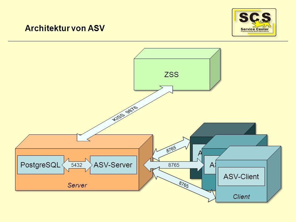Architektur von ASV Server PostgreSQL ASV-Server 5432 Client ASV-Client Client 8765 ASV-Client Client ASV-Client ZSS