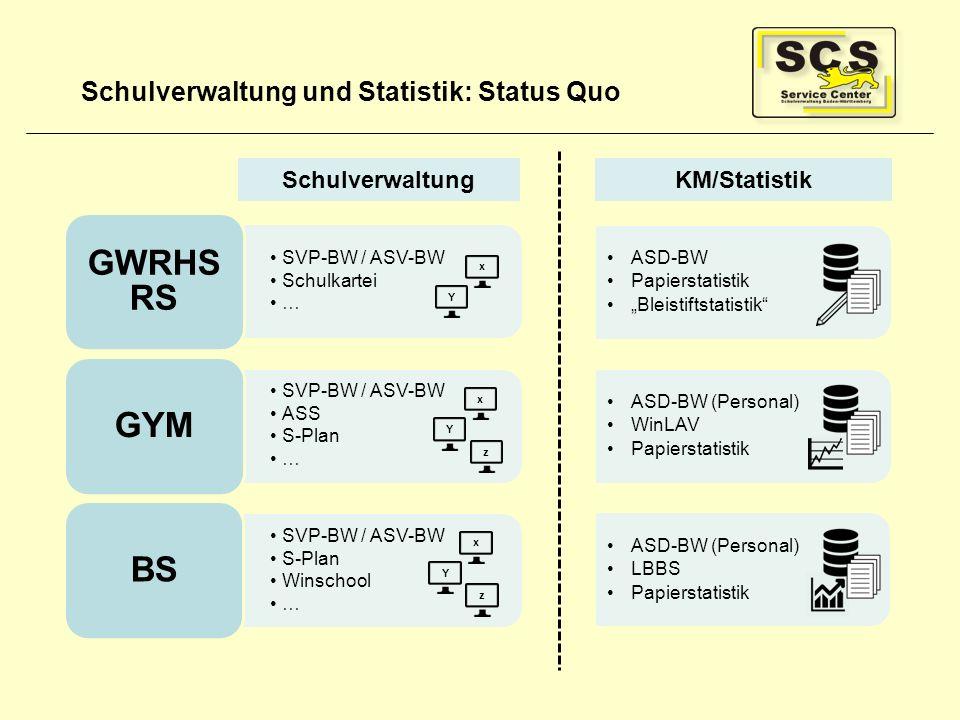 """Schulverwaltung und Statistik: Status Quo SchulverwaltungKM/Statistik ASD-BW Papierstatistik """"Bleistiftstatistik"""" ASD-BW (Personal) WinLAV Papierstati"""