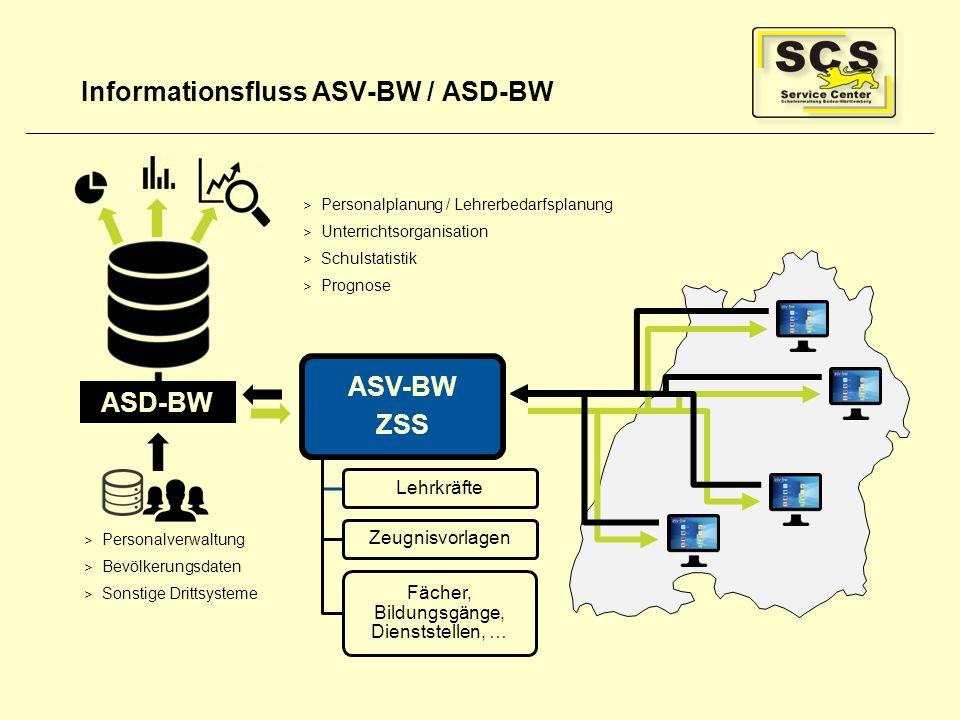 Informationsfluss ASV-BW / ASD-BW ASD-BW > Personalverwaltung > Bevölkerungsdaten > Sonstige Drittsysteme > Personalplanung / Lehrerbedarfsplanung > U