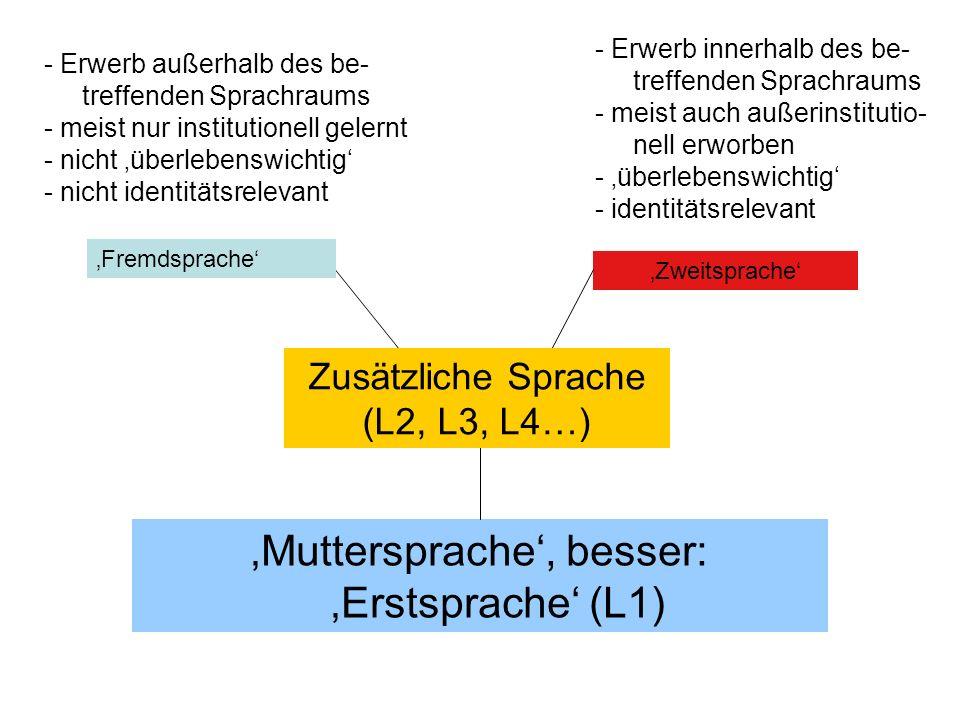 'Muttersprache', besser: 'Erstsprache' (L1) 'Fremdsprache' 'Zweitsprache' Zusätzliche Sprache (L2, L3, L4…) - Erwerb außerhalb des be- treffenden Sprachraums - meist nur institutionell gelernt - nicht 'überlebenswichtig' - nicht identitätsrelevant - Erwerb innerhalb des be- treffenden Sprachraums - meist auch außerinstitutio- nell erworben - 'überlebenswichtig' - identitätsrelevant