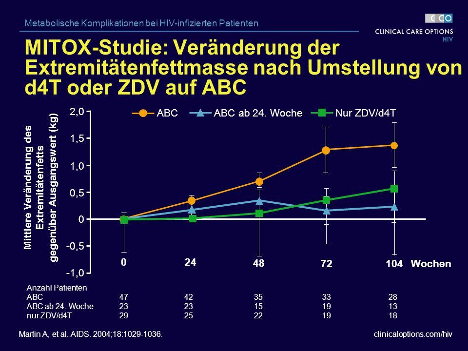 clinicaloptions.com/hiv Metabolische Komplikationen bei HIV-infizierten Patienten Mittlere Veränderung des Extremitätenfetts gegenüber Ausgangswert (kg) Wochen Anzahl Patienten ABC ABC ab 24.