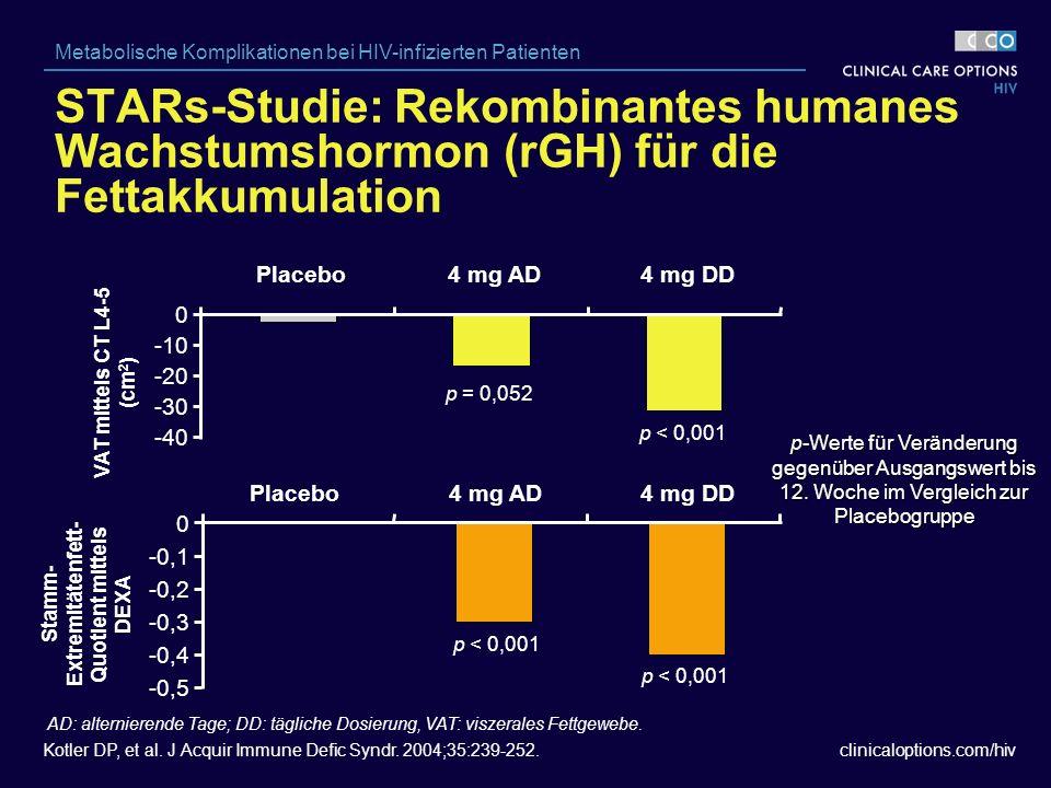 clinicaloptions.com/hiv Metabolische Komplikationen bei HIV-infizierten Patienten VAT mittels CT L4-5 (cm 2 ) Stamm- Extremitätenfett- Quotient mittels DEXA p-Werte für Veränderung gegenüber Ausgangswert bis 12.