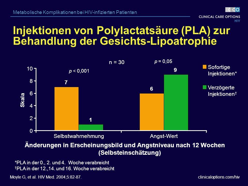 clinicaloptions.com/hiv Metabolische Komplikationen bei HIV-infizierten Patienten Änderungen in Erscheinungsbild und Angstniveau nach 12 Wochen (Selbsteinschätzung) n = 30 p < 0,001 p = 0,05 Sofortige Injektionen* Verzögerte Injektionen † *PLA in der 0., 2.