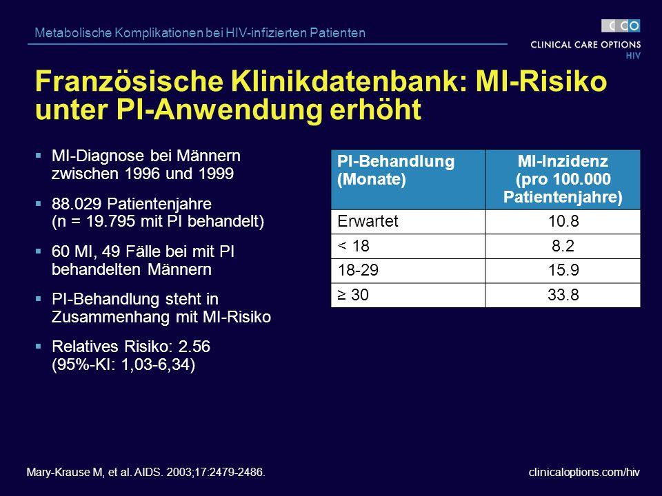 clinicaloptions.com/hiv Metabolische Komplikationen bei HIV-infizierten Patienten Französische Klinikdatenbank: MI-Risiko unter PI-Anwendung erhöht  MI-Diagnose bei Männern zwischen 1996 und 1999  88.029 Patientenjahre (n = 19.795 mit PI behandelt)  60 MI, 49 Fälle bei mit PI behandelten Männern  PI-Behandlung steht in Zusammenhang mit MI-Risiko  Relatives Risiko: 2.56 (95%-KI: 1,03-6,34) Mary-Krause M, et al.