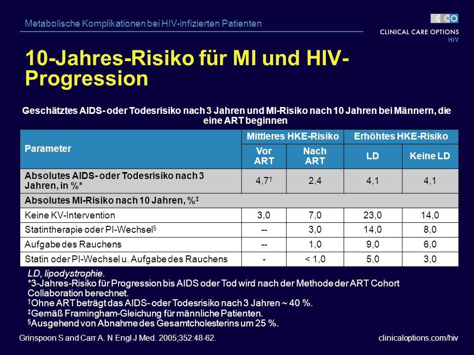 clinicaloptions.com/hiv Metabolische Komplikationen bei HIV-infizierten Patienten Parameter Mittleres HKE-RisikoErhöhtes HKE-Risiko Vor ART Nach ART LDKeine LD Absolutes AIDS- oder Todesrisiko nach 3 Jahren, in %* 4,7 † 2,44,1 Absolutes MI-Risiko nach 10 Jahren, % ‡ Keine KV-Intervention3,07,023,014,0 Statintherapie oder PI-Wechsel § --3,014,08,0 Aufgabe des Rauchens--1,09,06,0 Statin oder PI-Wechsel u.