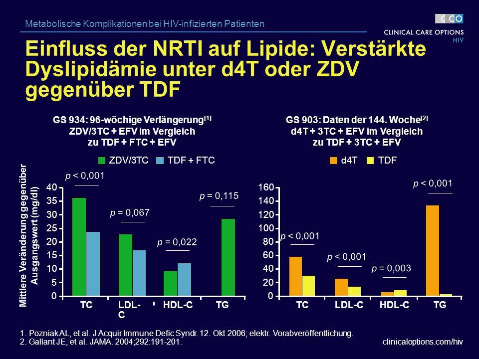 clinicaloptions.com/hiv Metabolische Komplikationen bei HIV-infizierten Patienten GS 934: 96-wöchige Verlängerung [1] ZDV/3TC + EFV im Vergleich zu TDF + FTC + EFV GS 903: Daten der 144.