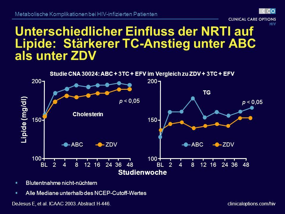 clinicaloptions.com/hiv Metabolische Komplikationen bei HIV-infizierten Patienten Unterschiedlicher Einfluss der NRTI auf Lipide: Stärkerer TC-Anstieg unter ABC als unter ZDV Studie CNA 30024: ABC + 3TC + EFV im Vergleich zu ZDV + 3TC + EFV Cholesterin Lipide (mg/dl) 100 150 200 BL2481216243648 p < 0,05 ABCZDV TG 100 150 200 ABCZDV p < 0,05 Studienwoche  Blutentnahme nicht-nüchtern  Alle Mediane unterhalb des NCEP-Cutoff-Wertes DeJesus E, et al.