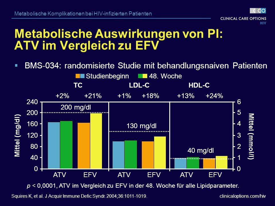 clinicaloptions.com/hiv Metabolische Komplikationen bei HIV-infizierten Patienten 6 5 4 3 2 1 p < 0,0001, ATV im Vergleich zu EFV in der 48.