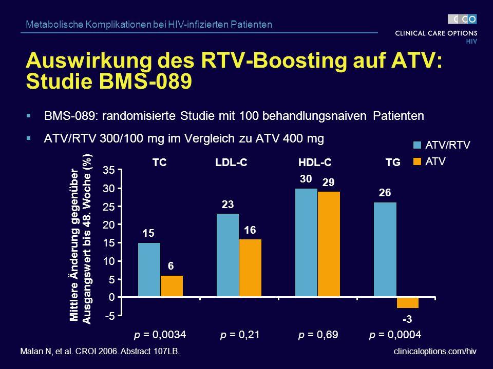 clinicaloptions.com/hiv Metabolische Komplikationen bei HIV-infizierten Patienten  BMS-089: randomisierte Studie mit 100 behandlungsnaiven Patienten  ATV/RTV 300/100 mg im Vergleich zu ATV 400 mg p = 0,0034p = 0,21p = 0,69p = 0,0004 TCLDL-CHDL-CTG ATV/RTV ATV 15 23 30 26 6 16 29 -3 -5 0 5 10 15 20 25 30 35 Mittlere Änderung gegenüber Ausgangswert bis 48.